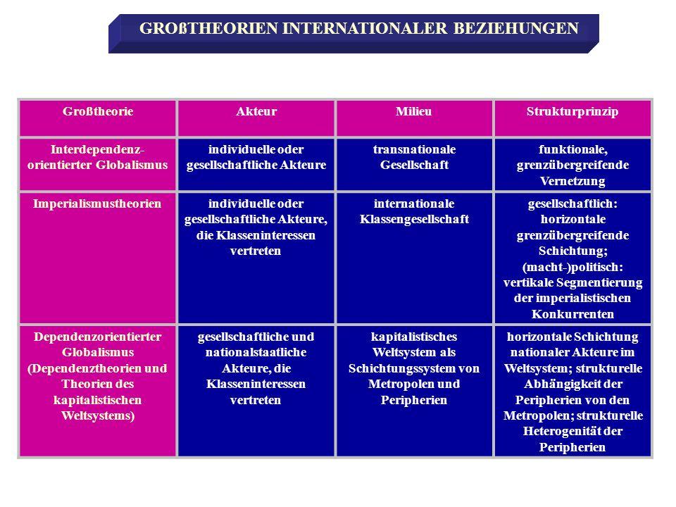 GroßtheorieAkteurMilieuStrukturprinzip Interdependenz- orientierter Globalismus individuelle oder gesellschaftliche Akteure transnationale Gesellschaf