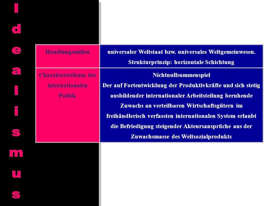 Handlungsmilieu universaler Weltstaat bzw. universales Weltgemeinwesen. Strukturprinzip: horizontale Schichtung Charakteristikum der internationalen P