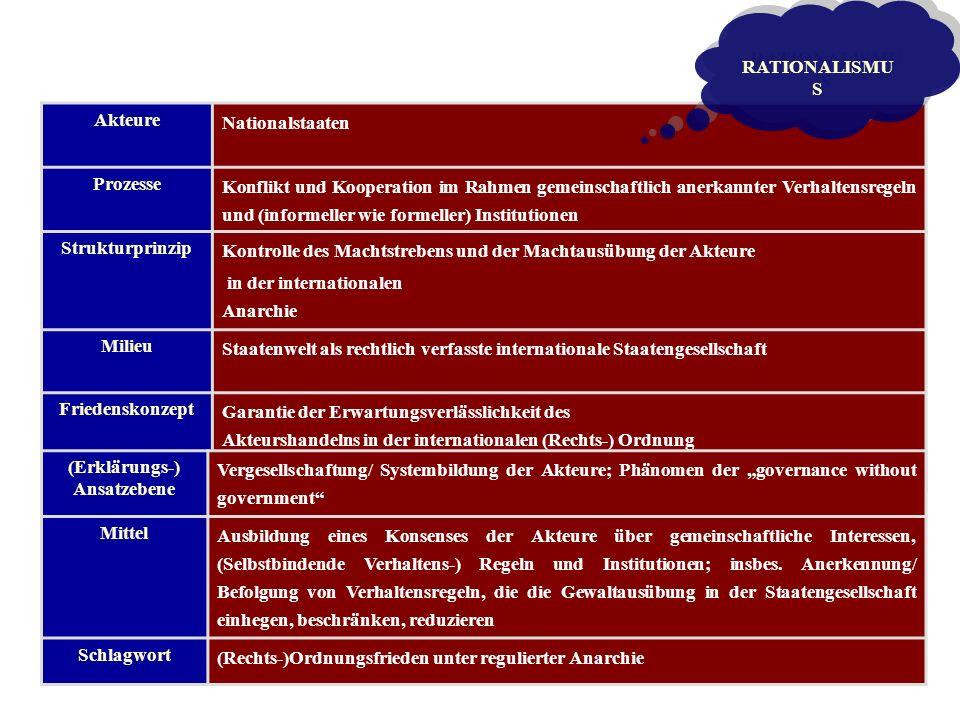 Akteure Nationalstaaten Prozesse Konflikt und Kooperation im Rahmen gemeinschaftlich anerkannter Verhaltensregeln und (informeller wie formeller) Inst