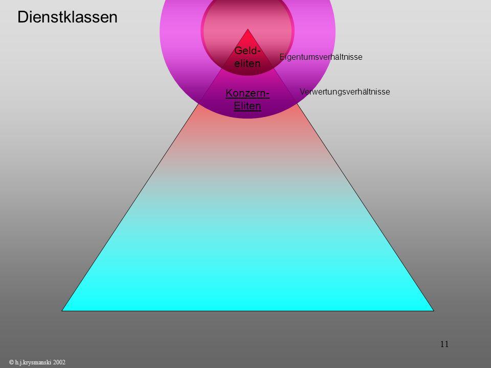 11 © h.j.krysmanski 2002 Geld- eliten Konzern- Eliten Eigentumsverhältnisse Verwertungsverhältnisse Dienstklassen