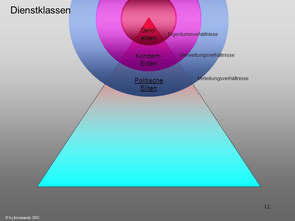 12 © h.j.krysmanski 2002 Konzern- Eliten Politische Eliten Eigentumsverhältnisse Verwertungsverhältnisse Verteilungsverhältnisse Geld- eliten Dienstkl