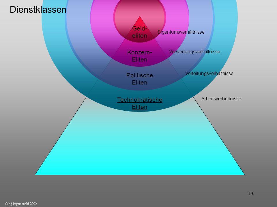 13 © h.j.krysmanski 2002 Konzern- Eliten Politische Eliten Technokratische Eliten Eigentumsverhältnisse Verwertungsverhältnisse Verteilungsverhältniss