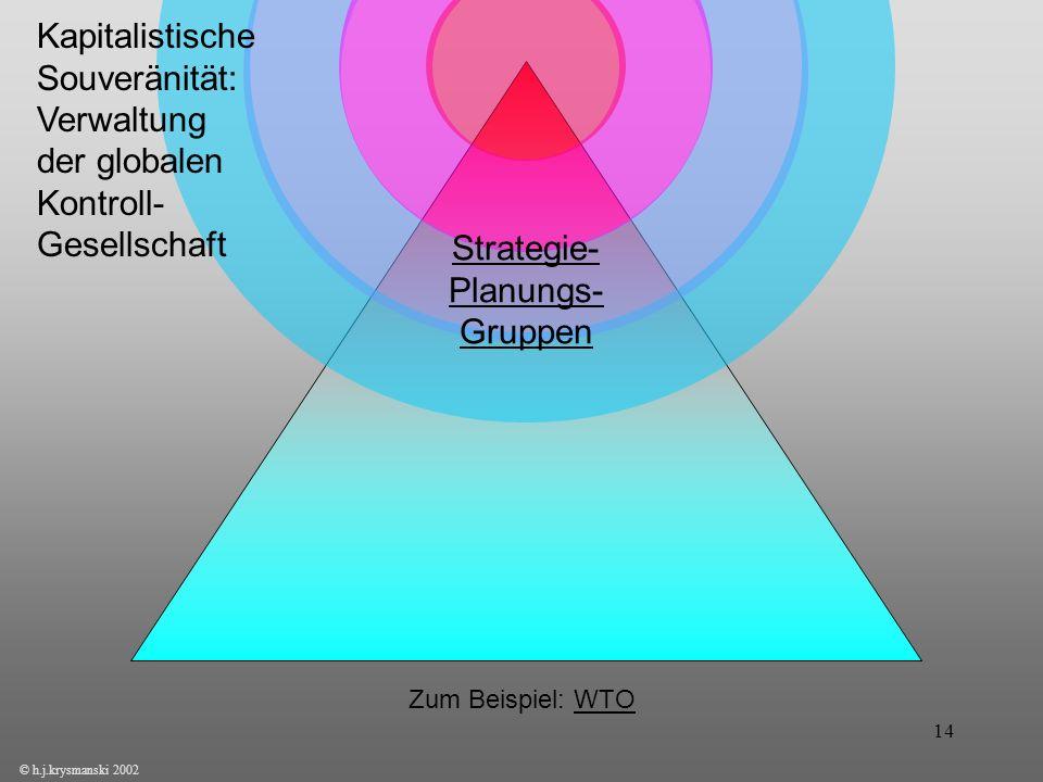 14 © h.j.krysmanski 2002 Kapitalistische Souveränität: Verwaltung der globalen Kontroll- Gesellschaft Strategie- Planungs- Gruppen Zum Beispiel: WTO