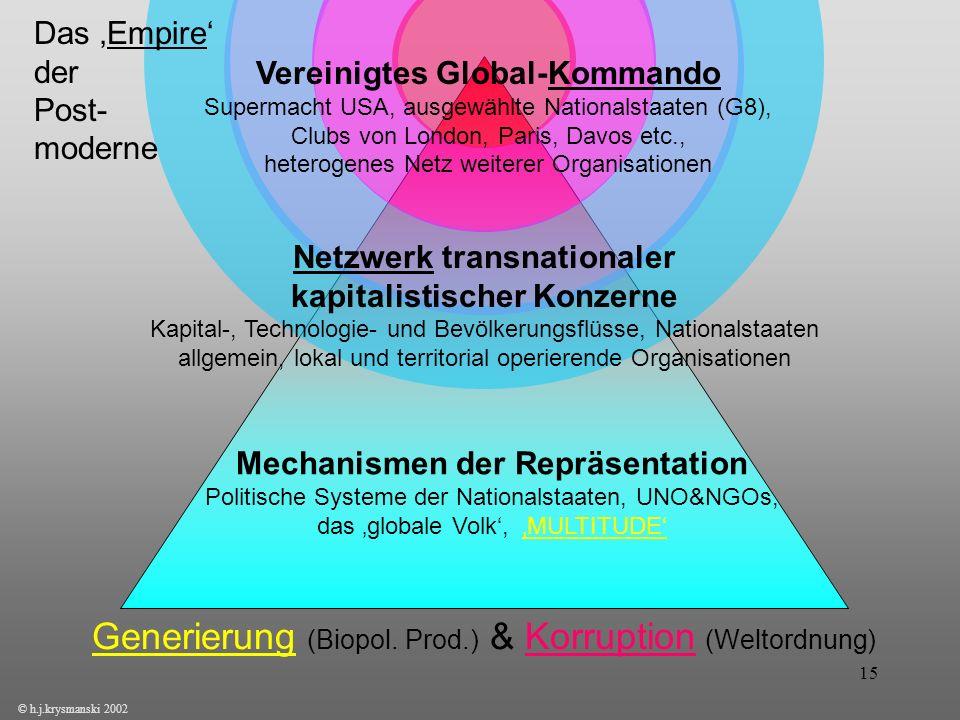 15 © h.j.krysmanski 2002 Das Empire der Post- moderne Vereinigtes Global-Kommando Supermacht USA, ausgewählte Nationalstaaten (G8), Clubs von London,