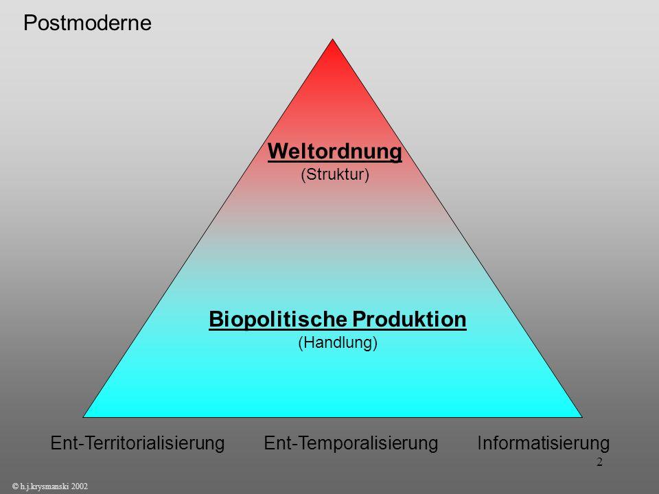2 © h.j.krysmanski 2002 Weltordnung (Struktur) Biopolitische Produktion (Handlung) Ent-Territorialisierung Ent-Temporalisierung Informatisierung Postm
