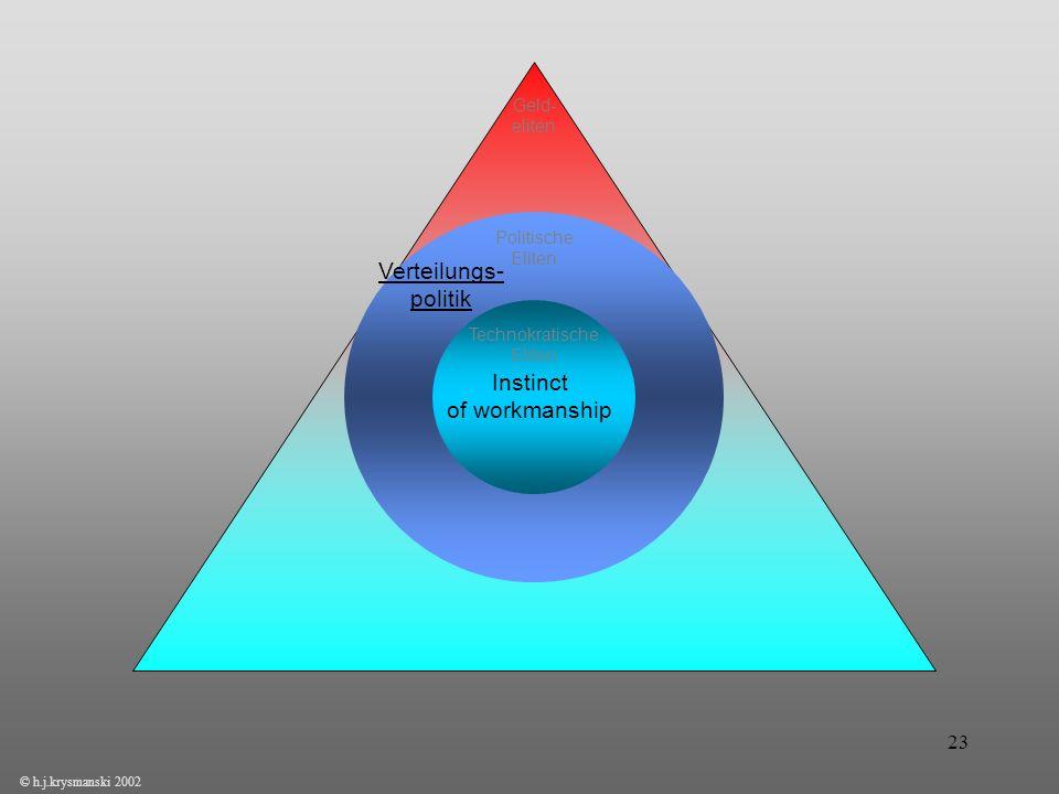 23 Instinct of workmanship Politische Eliten Verteilungs- politik © h.j.krysmanski 2002 Technokratische Eliten Geld- eliten