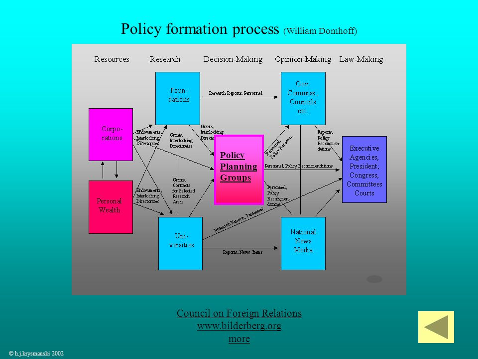 36 © h.j.krysmanski 2002 Policy formation process (William Domhoff) Council on Foreign Relations www.bilderberg.org more Policy Planning Groups