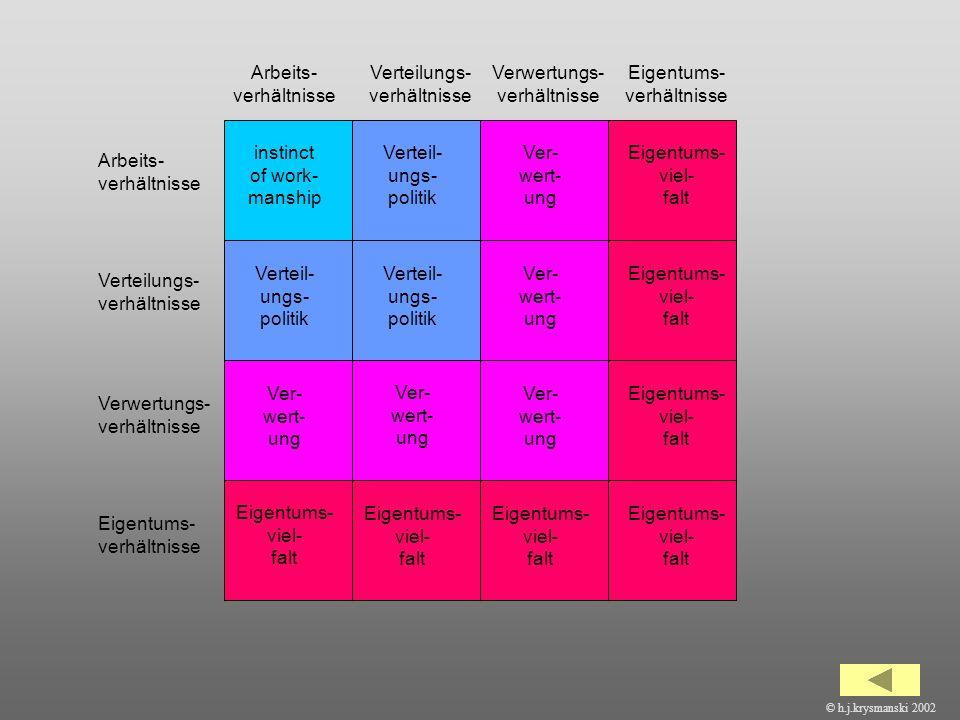 39 Verwertungs- verhältnisse Verteilungs- verhältnisse Arbeits- verhältnisse Eigentums- verhältnisse Verteilungs- verhältnisse Eigentums- verhältnisse