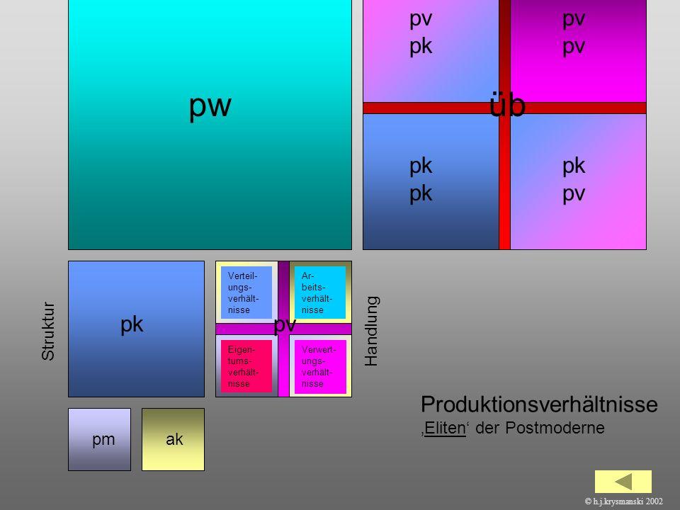 41 pmak pkpv pwüb pm ak pm pm ak ak pk pk pv pv pkpv ProduktionsverhältnisseEliten der Postmoderne Eigen- tums- verhält- nisse Ar- beits- verhält- nis