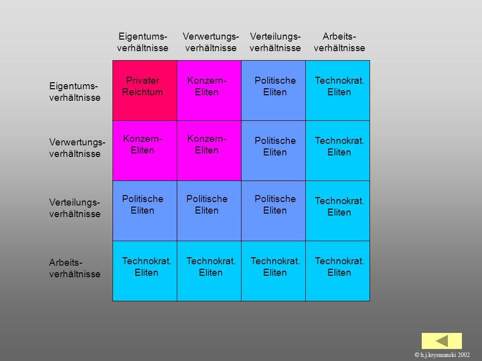 46 Eigentums- verhältnisse Verwertungs- verhältnisse Verteilungs- verhältnisse Arbeits- verhältnisse © h.j.krysmanski 2002 Privater Reichtum Konzern-