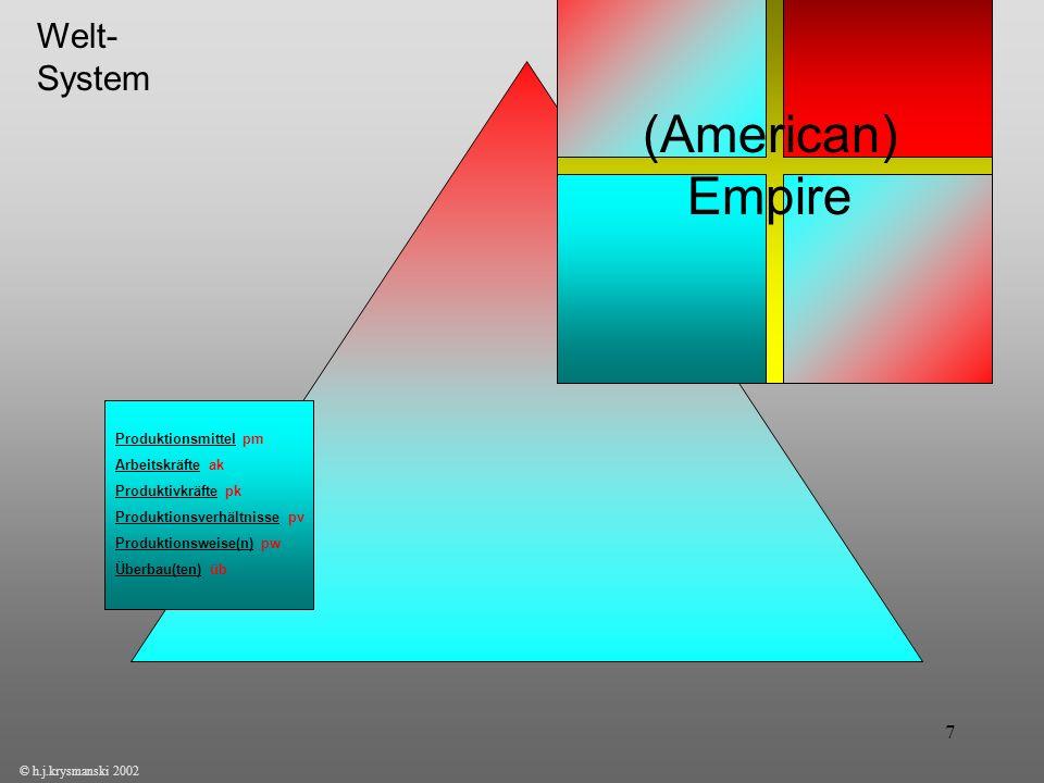 7 The Empire of Postmodernity? American Empire? © h.j.krysmanski 2002 (American) Empire Welt- System Produktionsmittel pm Arbeitskräfte ak Produktivkr