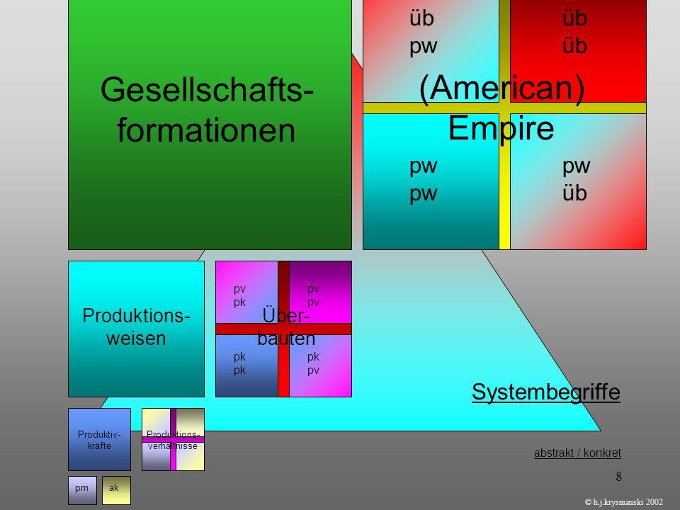 8 Gesellschafts- formationen (American) Empire üb pwübpw pw üb Produktions- weisen Über- bauten pv pkpv pk pk pv Produktiv- kräfte Produktions- verhäl