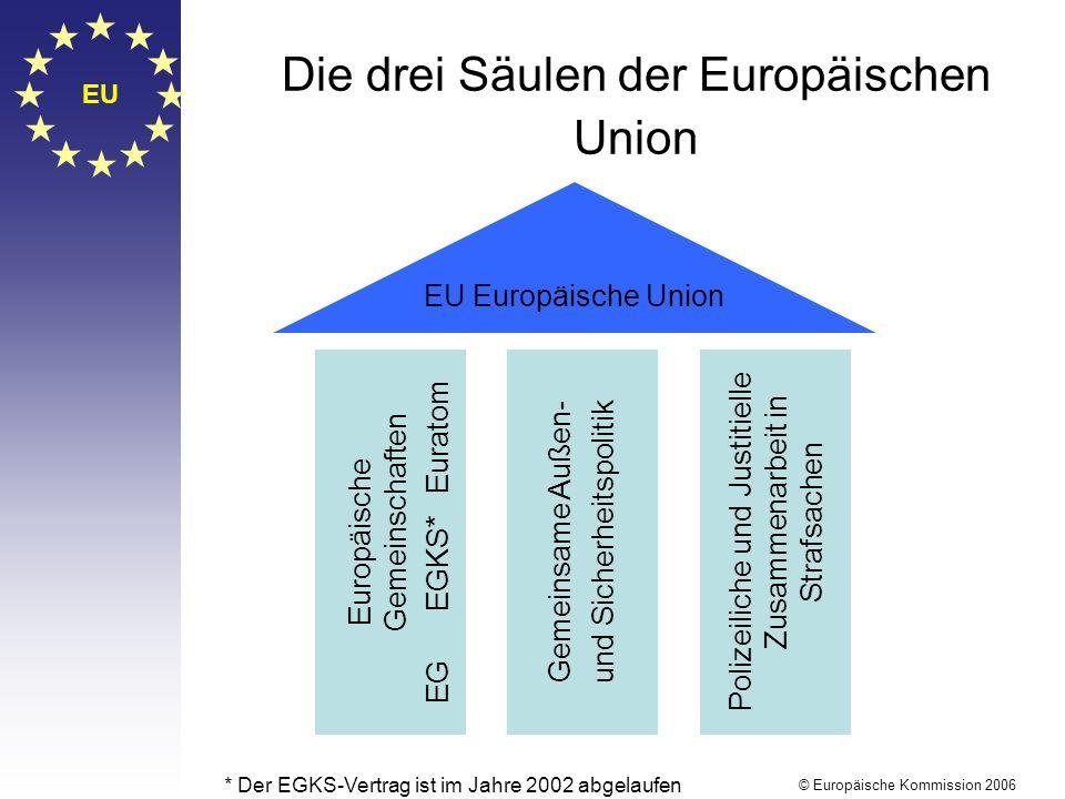 EU © Europäische Kommission 2006 Die drei Säulen der Europäischen Union EU Europäische Union Europäische Gemeinschaften EG EGKS* Euratom Gemeinsame Außen- und Sicherheitspolitik Polizeiliche und Justitielle Zusammenarbeit in Strafsachen * Der EGKS-Vertrag ist im Jahre 2002 abgelaufen