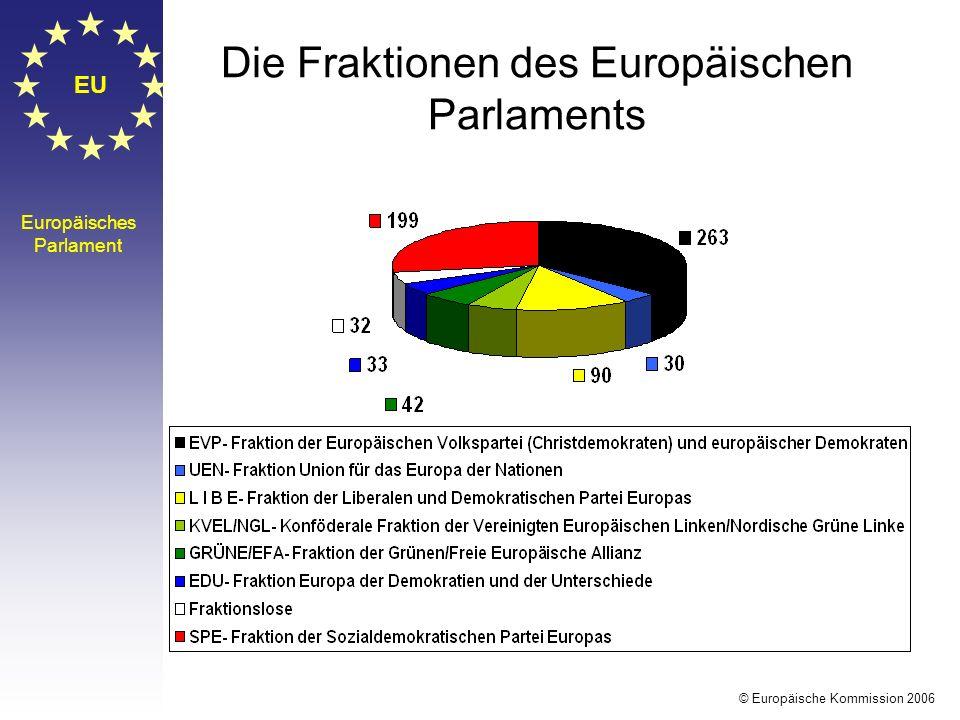 EU Europäisches Parlament Sitzverteilung im EP nach Ländern © Europäische Kommission 2006 D99 F78 GB78 I E54 NL27 B24 GR24 P S19 A18 DK14 SF14 IRL13 L