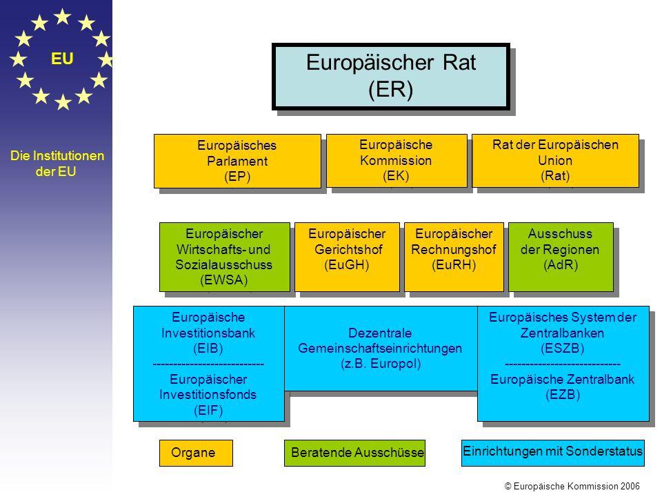 EU Die Institutionen der EU Europäischer Rat (ER) Europäischer Rat (ER) Europäisches Parlament (EP) Europäisches Parlament (EP) Rat der Europäischen Union (Rat) Rat der Europäischen Union (Rat) Europäischer Wirtschafts- und Sozialausschuss (EWSA) Europäischer Wirtschafts- und Sozialausschuss (EWSA) Europäischer Gerichtshof (EuGH) Europäischer Gerichtshof (EuGH) Europäischer Rechnungshof (EuRH) Europäischer Rechnungshof (EuRH) Ausschuss der Regionen (AdR) Ausschuss der Regionen (AdR) Europäische Investitionsbank (EIB) --------------------------- Europäischer Investitionsfonds (EIF) Europäische Investitionsbank (EIB) --------------------------- Europäischer Investitionsfonds (EIF) Dezentrale Gemeinschaftseinrichtungen (z.B.