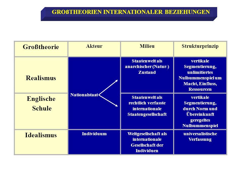 Großtheorie AkteurMilieuStrukturprinzip Realismus Nationalstaat Staatenwelt als anarchischer (Natur-) Zustand vertikale Segmentierung, unlimitiertes N