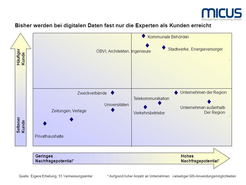 Bisher werden bei digitalen Daten fast nur die Experten als Kunden erreicht Quelle: Eigene Erhebung, 51 Vermessungsämter Seltener Kunde Häufiger Kunde