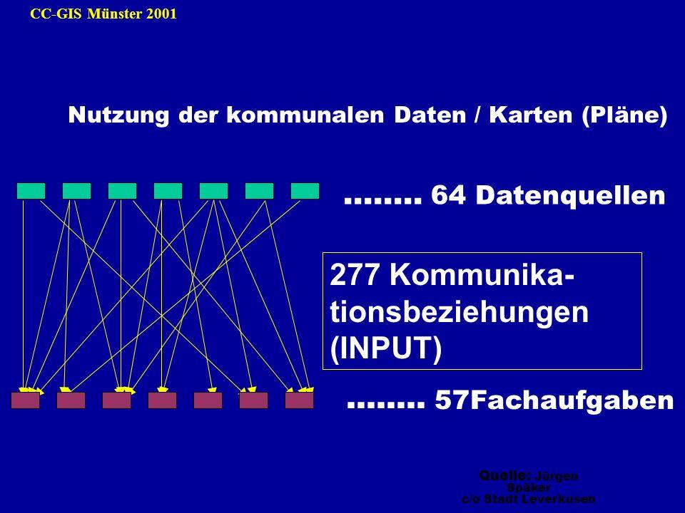 CC-GIS Münster 2001 Nutzung der kommunalen Daten / Karten (Pläne) 277 Kommunika- tionsbeziehungen (INPUT)........ 64 Datenquellen........ 57Fachaufgab