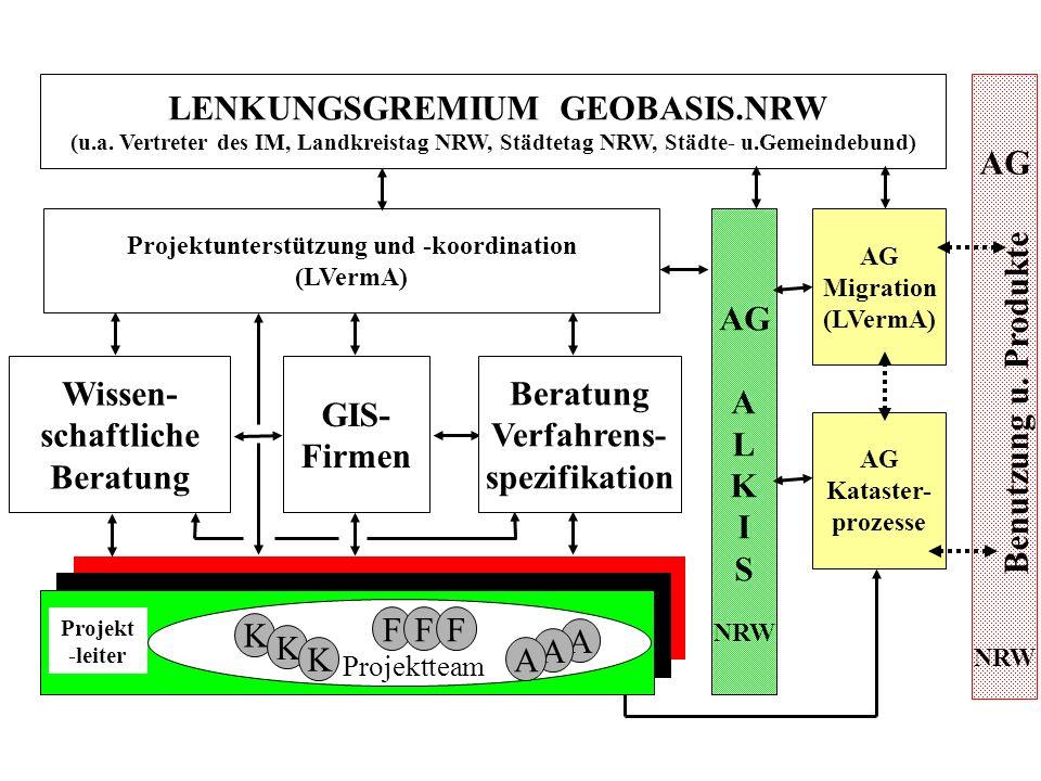 LENKUNGSGREMIUM GEOBASIS.NRW (u.a. Vertreter des IM, Landkreistag NRW, Städtetag NRW, Städte- u.Gemeindebund) Projektunterstützung und -koordination (
