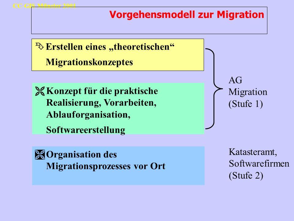 CC-GIS Münster 2001 Vorgehensmodell zur Migration ÊErstellen eines theoretischen Migrationskonzeptes ËKonzept für die praktische Realisierung, Vorarbe