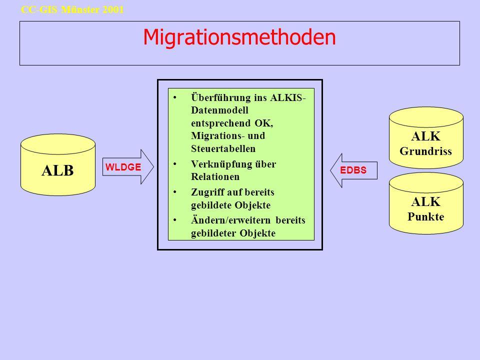 CC-GIS Münster 2001 Migrationsmethoden ALB ALK Grundriss WLDGE EDBS ALK Punkte Überführung ins ALKIS- Datenmodell entsprechend OK, Migrations- und Ste