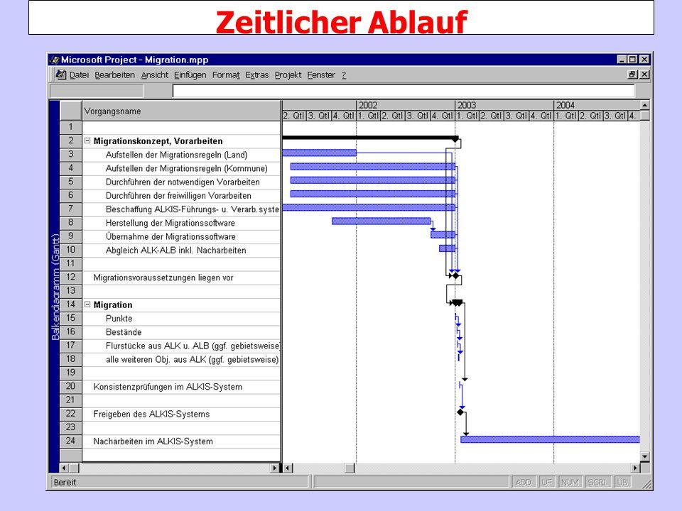 CC-GIS Münster 2001 Zeitlicher Ablauf