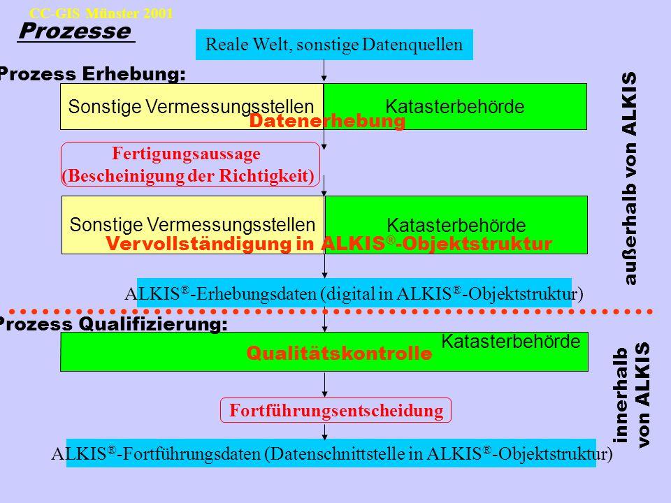 CC-GIS Münster 2001 Reale Welt, sonstige Datenquellen Fertigungsaussage (Bescheinigung der Richtigkeit) Prozess Qualifizierung: Fortführungsentscheidu