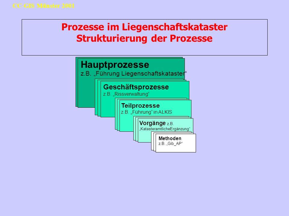 CC-GIS Münster 2001 Prozesse im Liegenschaftskataster Strukturierung der Prozesse Hauptprozesse z.B. Führung Liegenschaftskataster Geschäftsprozesse z