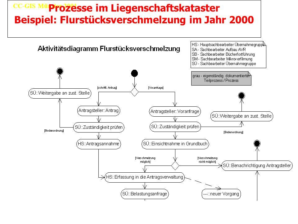 CC-GIS Münster 2001 Prozesse im Liegenschaftskataster Beispiel: Flurstücksverschmelzung im Jahr 2000
