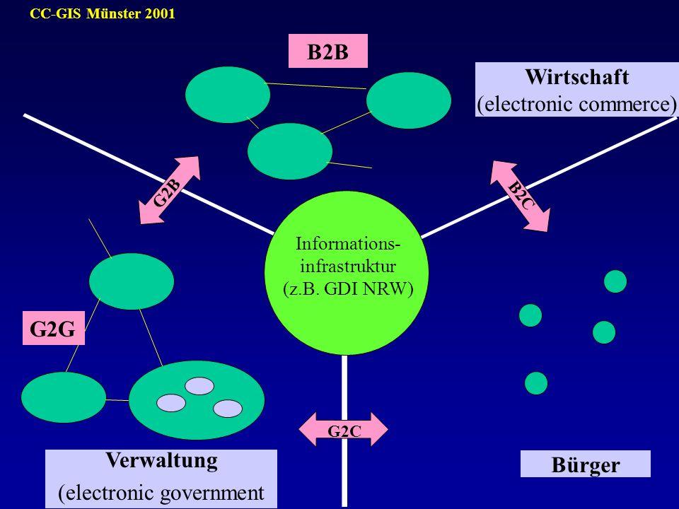 CC-GIS Münster 2001 Informations- infrastruktur (z.B. GDI NRW) G2C G2B B2C Wirtschaft (electronic commerce) Bürger Verwaltung (electronic government B