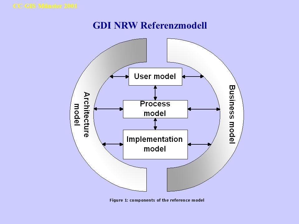 CC-GIS Münster 2001 GDI NRW Referenzmodell
