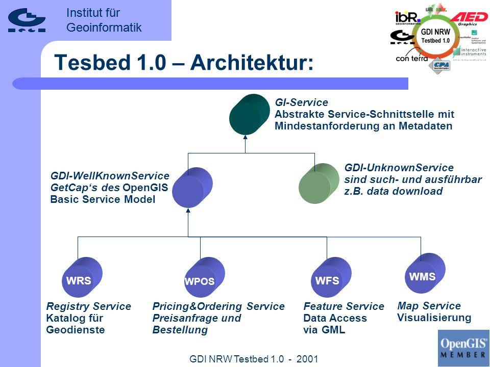 Institut für Geoinformatik GDI NRW Testbed 1.0 - 2001 Tesbed 1.0 – Architektur: GI-Service Abstrakte Service-Schnittstelle mit Mindestanforderung an M