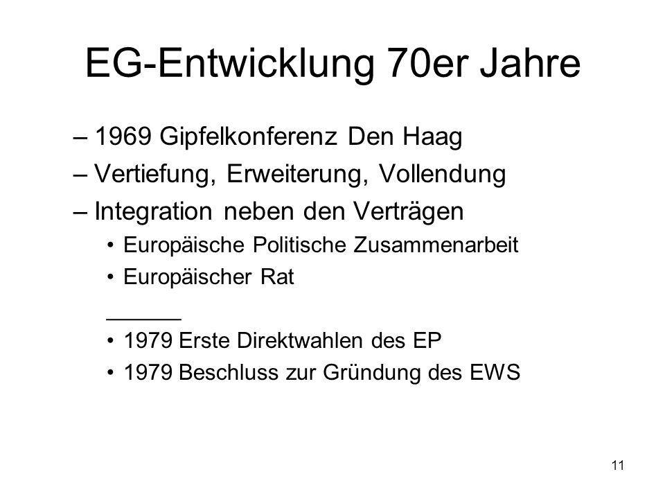 11 EG-Entwicklung 70er Jahre –1969 Gipfelkonferenz Den Haag –Vertiefung, Erweiterung, Vollendung –Integration neben den Verträgen Europäische Politisc