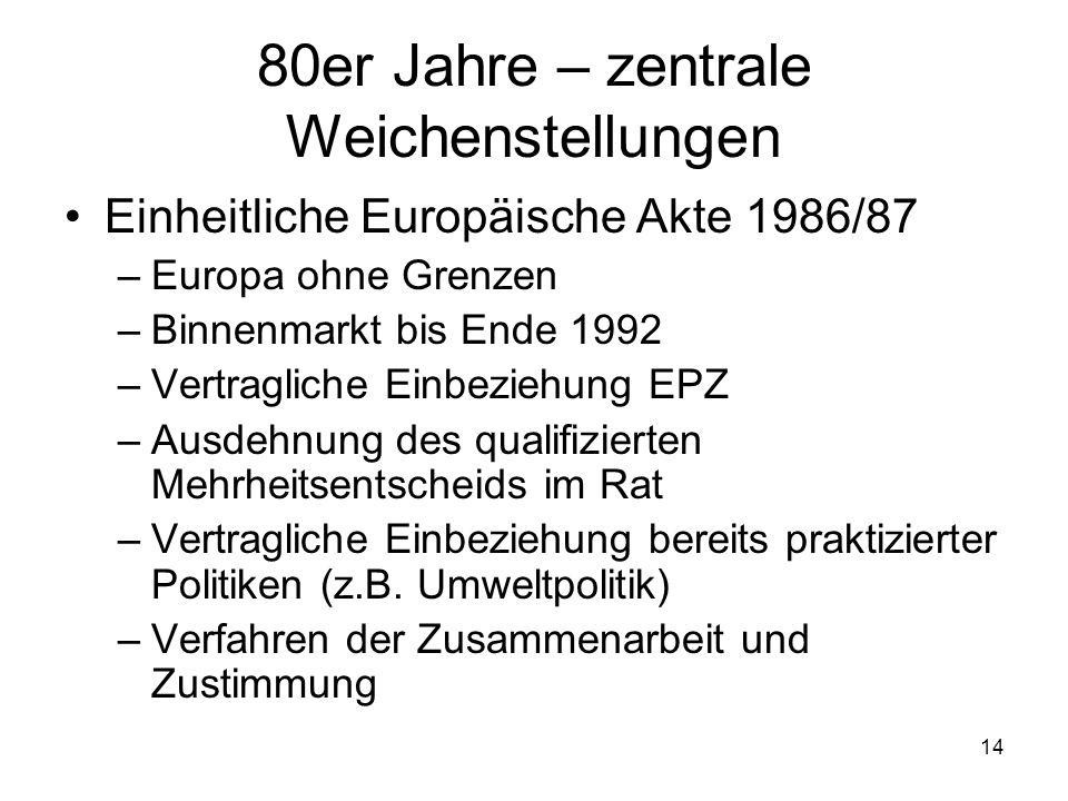 14 80er Jahre – zentrale Weichenstellungen Einheitliche Europäische Akte 1986/87 –Europa ohne Grenzen –Binnenmarkt bis Ende 1992 –Vertragliche Einbezi