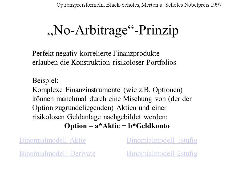 No-Arbitrage-Prinzip Perfekt negativ korrelierte Finanzprodukte erlauben die Konstruktion risikoloser Portfolios Beispiel: Komplexe Finanzinstrumente