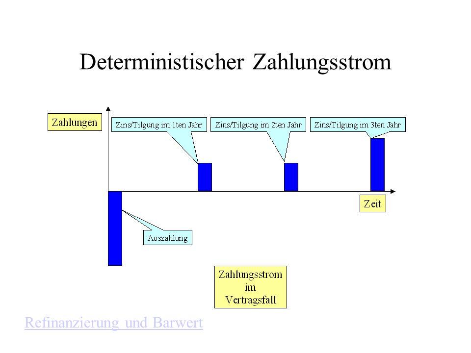 Deterministischer Zahlungsstrom Refinanzierung und Barwert