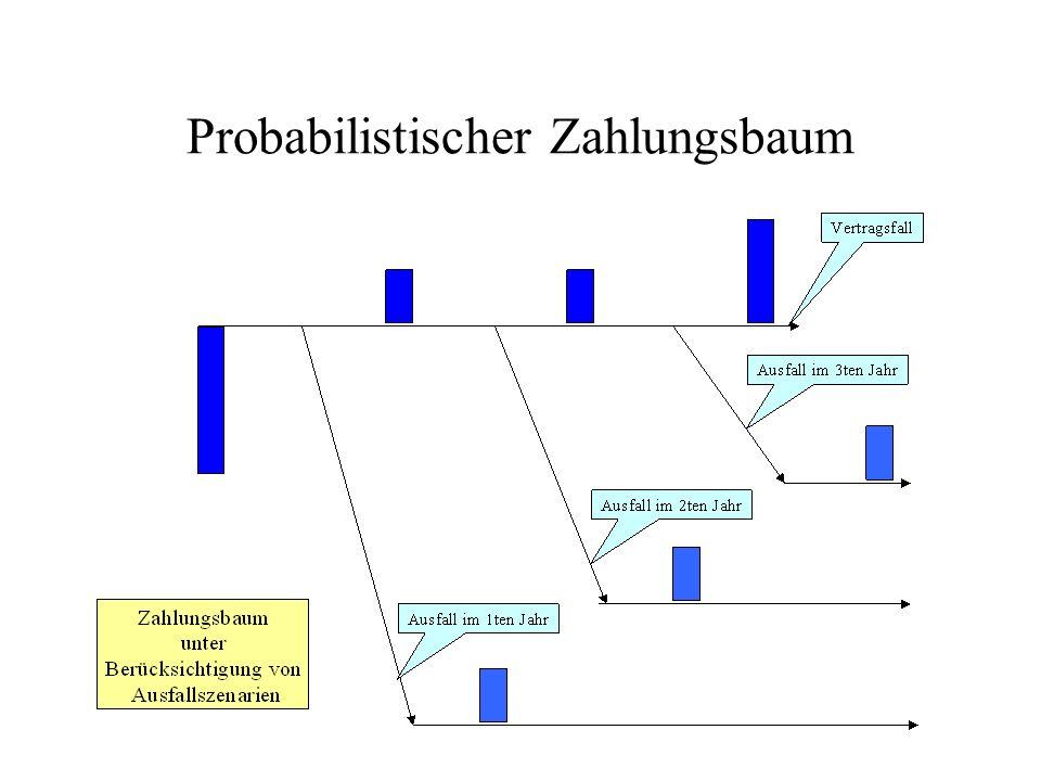 Probabilistischer Zahlungsbaum