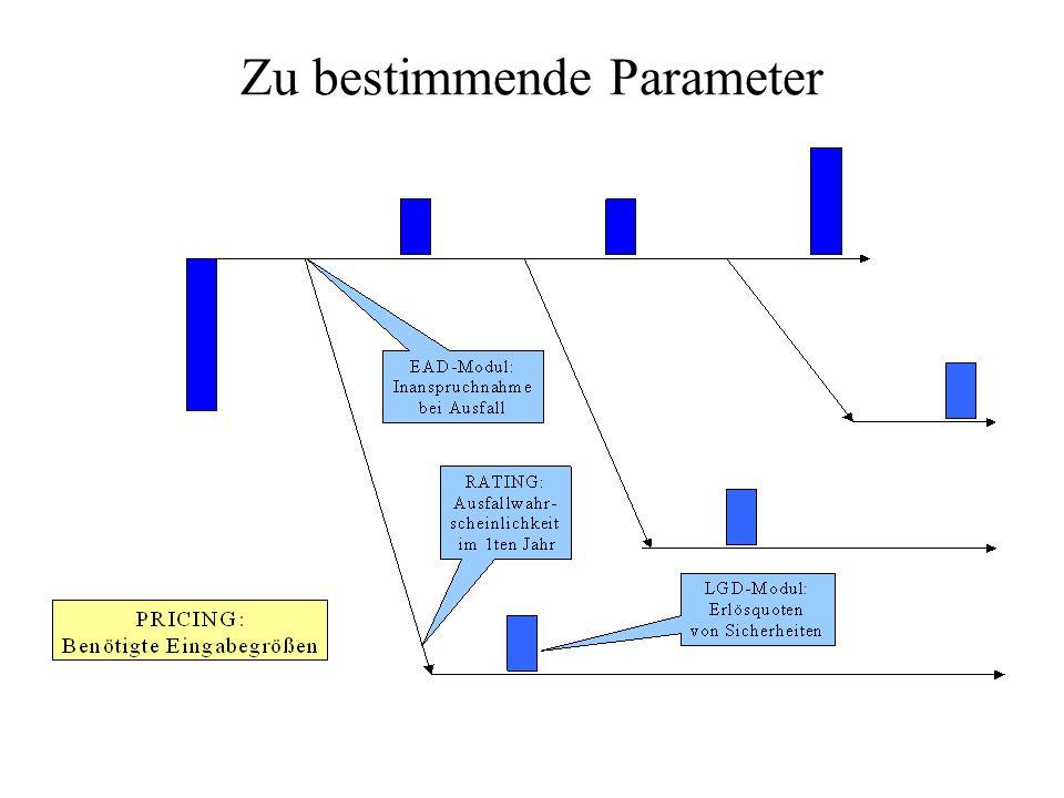 Zu bestimmende Parameter
