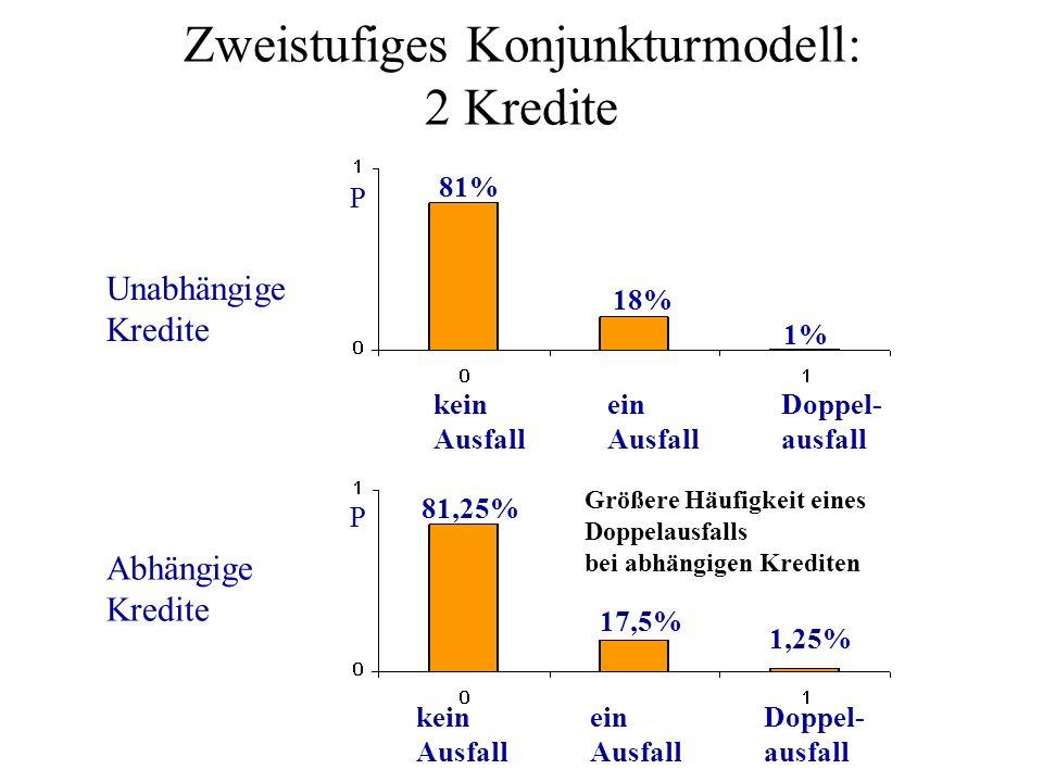 Zweistufiges Konjunkturmodell: 2 Kredite Unabhängige Kredite Abhängige Kredite P P Doppel- ausfall ein Ausfall kein Ausfall Doppel- ausfall ein Ausfal