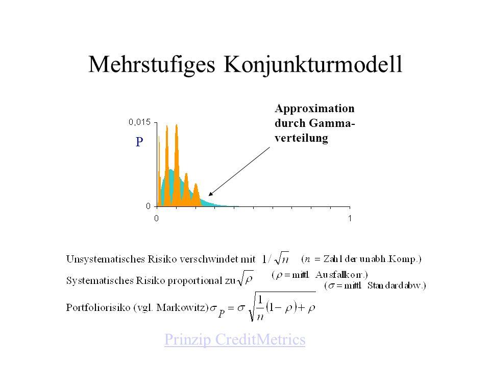 Mehrstufiges Konjunkturmodell Approximation durch Gamma- verteilung P Prinzip CreditMetrics