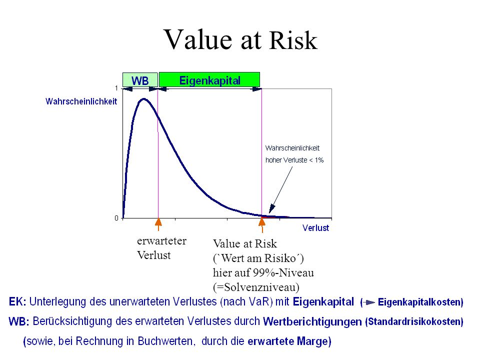 Value at Risk (`Wert am Risiko´) hier auf 99%-Niveau (=Solvenzniveau) erwarteter Verlust