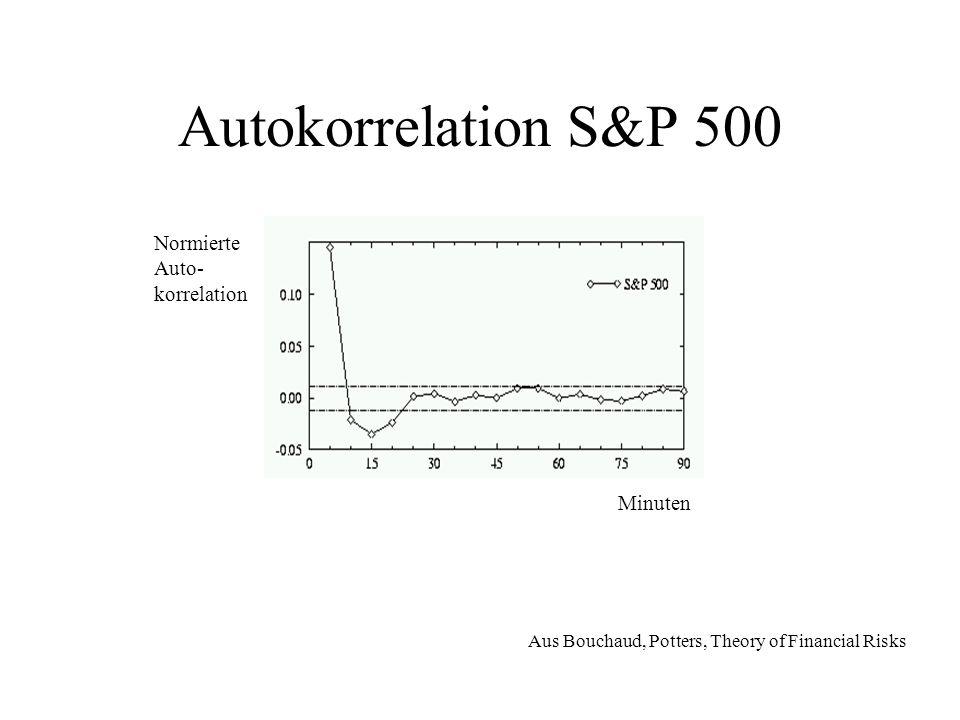 Portfolio-Optimierung: Probleme Die Zahl der Einträge in einer Korrelationsmatrix wächst quadratisch mit der Zahl der Komponenten historische Daten zeigen starkes Rauschen (Filtern mit Random Matrix Methoden) historische Werte sind nur von bedingtem Nutzen A-Priori Informationen müssen mit einfließen (Bayessche Methoden) Andere Risikomaße (z.B.
