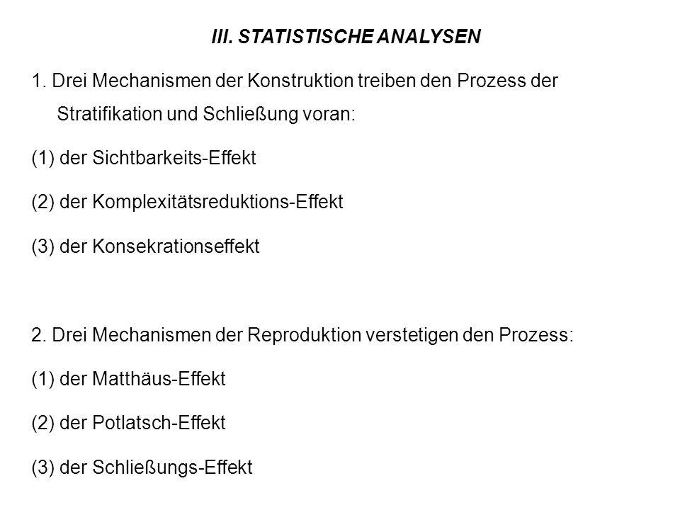 III. STATISTISCHE ANALYSEN 1. Drei Mechanismen der Konstruktion treiben den Prozess der Stratifikation und Schließung voran: (1) der Sichtbarkeits-Eff