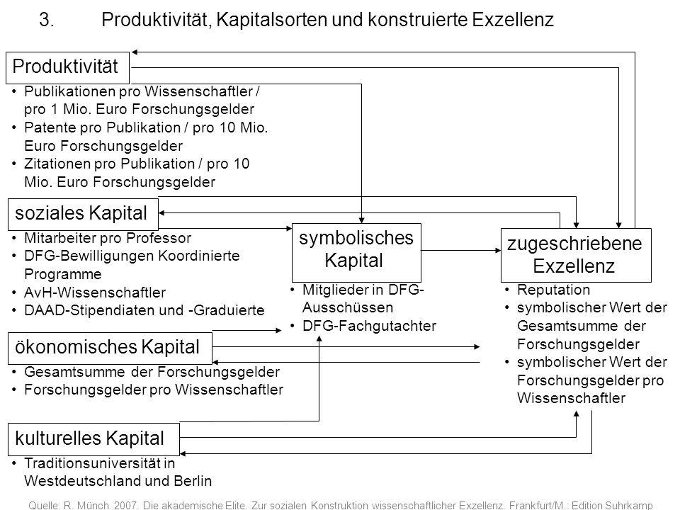 3. Produktivität, Kapitalsorten und konstruierte Exzellenz Produktivität Quelle: R. Münch. 2007. Die akademische Elite. Zur sozialen Konstruktion wiss