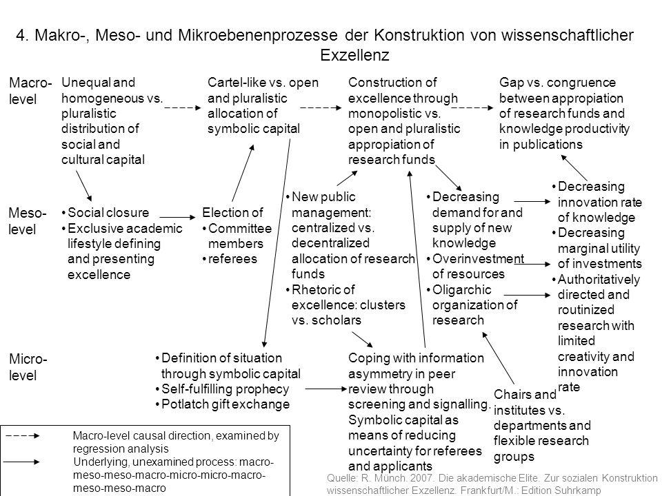 4. Makro-, Meso- und Mikroebenenprozesse der Konstruktion von wissenschaftlicher Exzellenz Macro- level Meso- level Micro- level Unequal and homogeneo