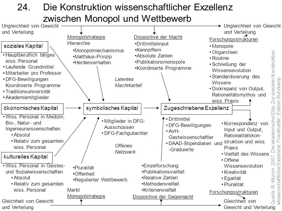 24.Die Konstruktion wissenschaftlicher Exzellenz zwischen Monopol und Wettbewerb soziales Kapital Hauptberuflich tätiges wiss. Personal Laufende Grund