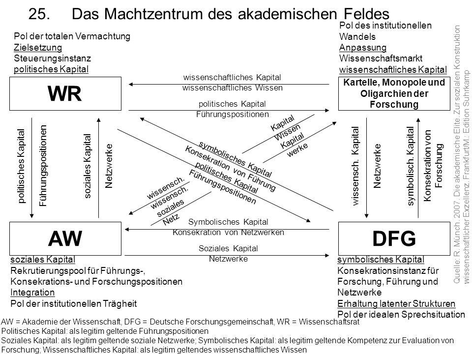 25.Das Machtzentrum des akademischen Feldes AW = Akademie der Wissenschaft, DFG = Deutsche Forschungsgemeinschaft, WR = Wissenschaftsrat Politisches K