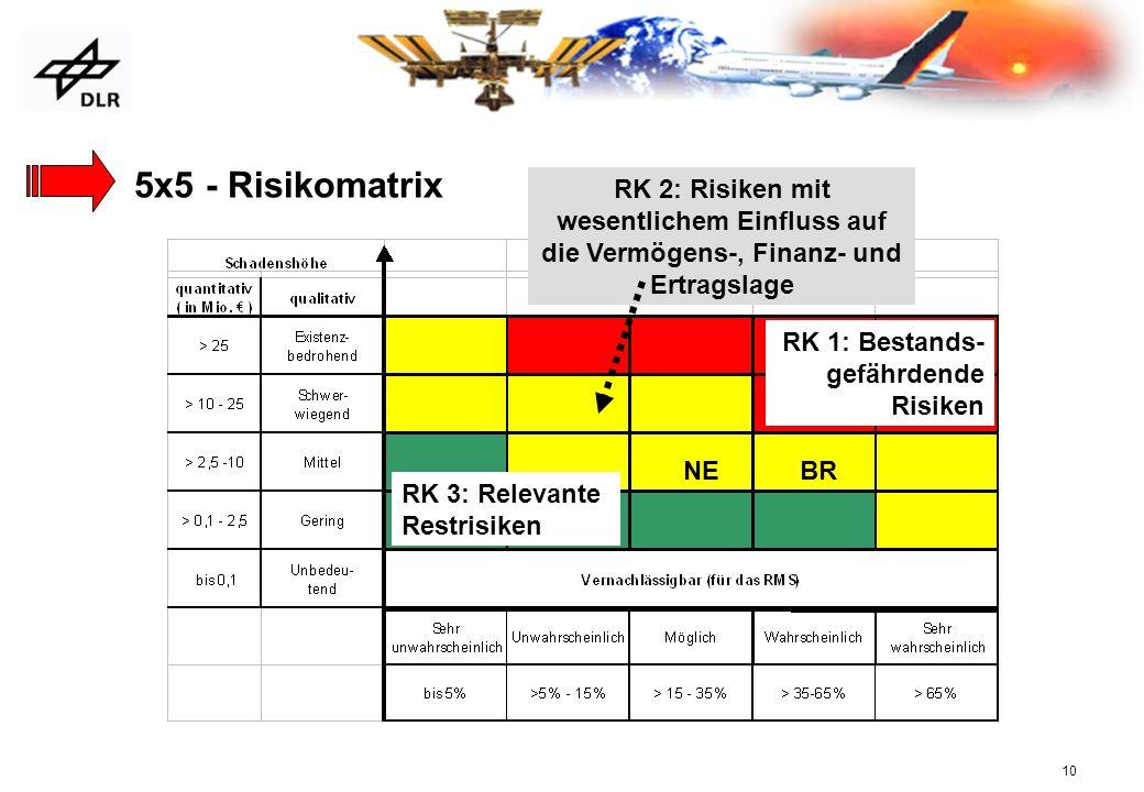 10 5x5 - Risikomatrix RK 3: Relevante Restrisiken RK 2: Risiken mit wesentlichem Einfluss auf die Vermögens-, Finanz- und Ertragslage RK 1: Bestands-