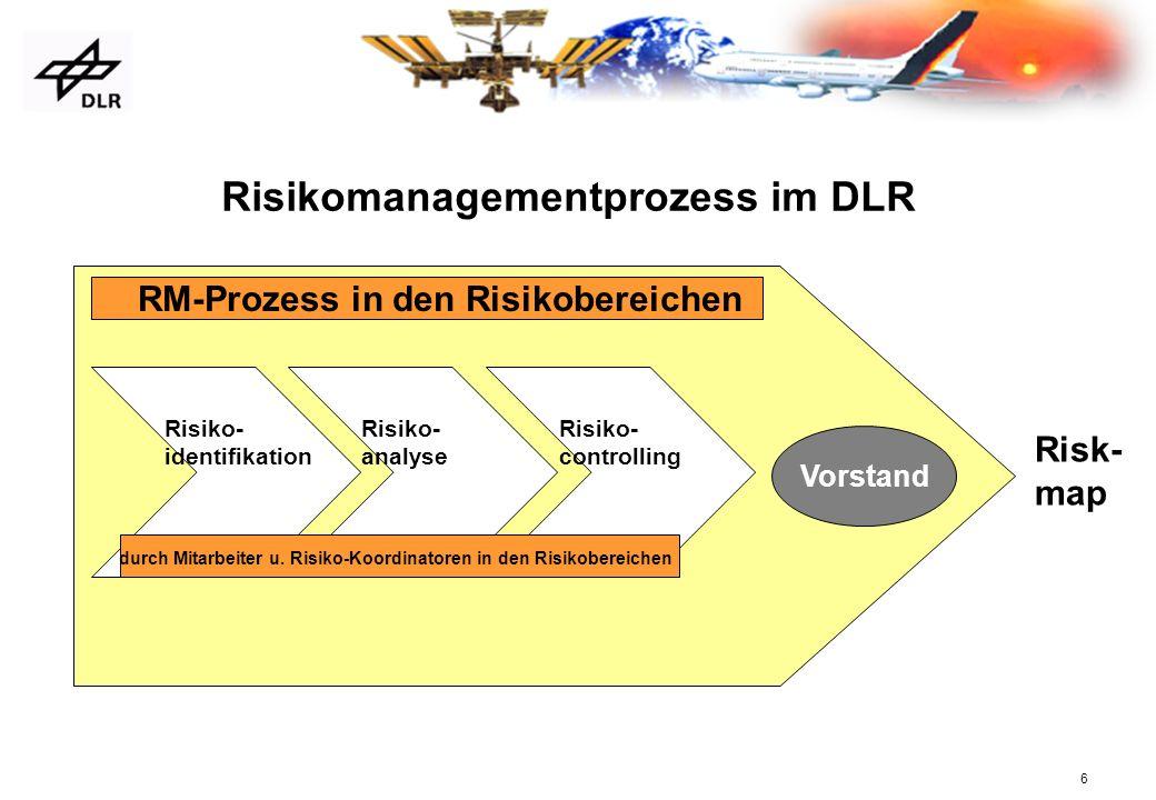6 Risikomanagementprozess im DLR Vorstand Risiko- identifikation Risiko- analyse Risiko- controlling durch Mitarbeiter u. Risiko-Koordinatoren in den