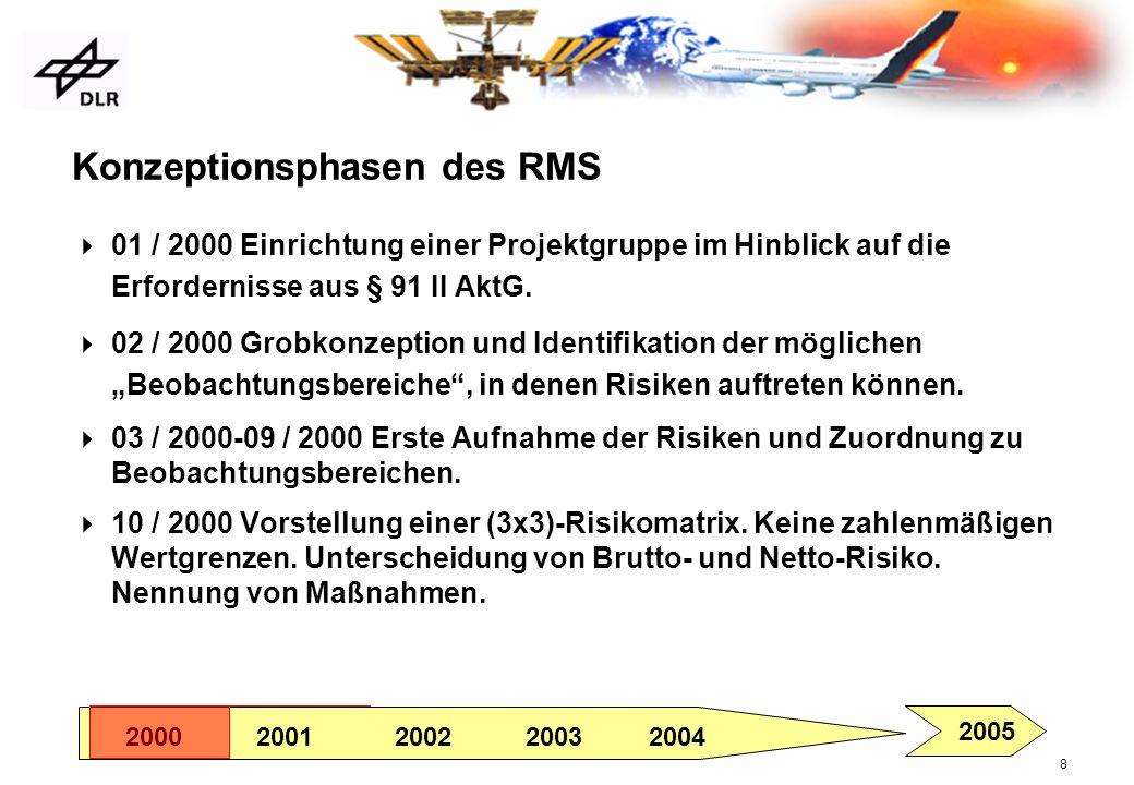 8 Konzeptionsphasen des RMS 01 / 2000 Einrichtung einer Projektgruppe im Hinblick auf die Erfordernisse aus § 91 II AktG. 02 / 2000 Grobkonzeption und